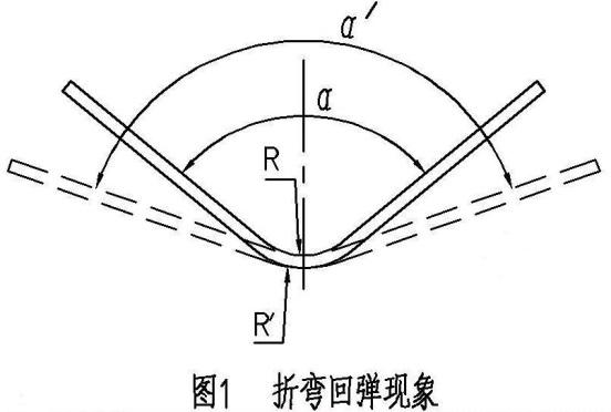 螺旋板式换热器板材折弯回弹